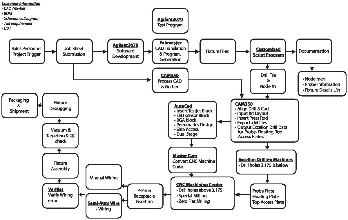Fixture Fabrication Process Flow