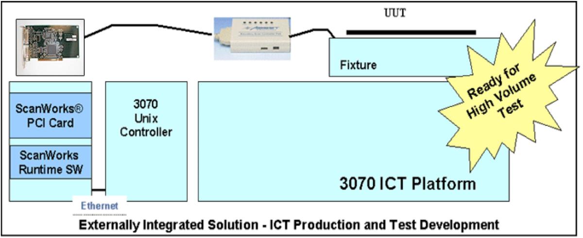 JTAG Bscan Integration Solution ICS Engineering